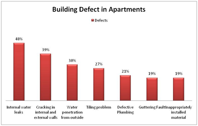 Most common building defects in apartments