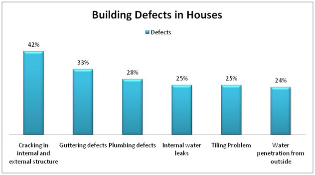 Most common building defects in houses