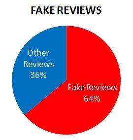 Fake reviews Percentage